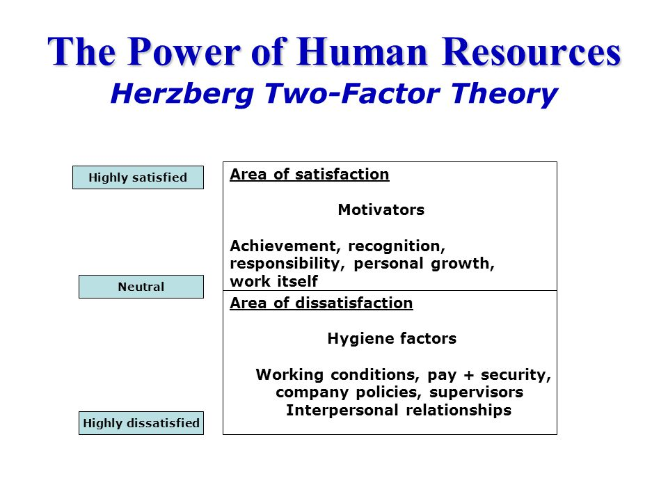 The Power of Human Resources Herzberg Two-Factor Theory