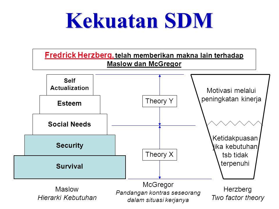 Kekuatan SDM Fredrick Herzberg, telah memberikan makna lain terhadap Maslow dan McGregor. Security.