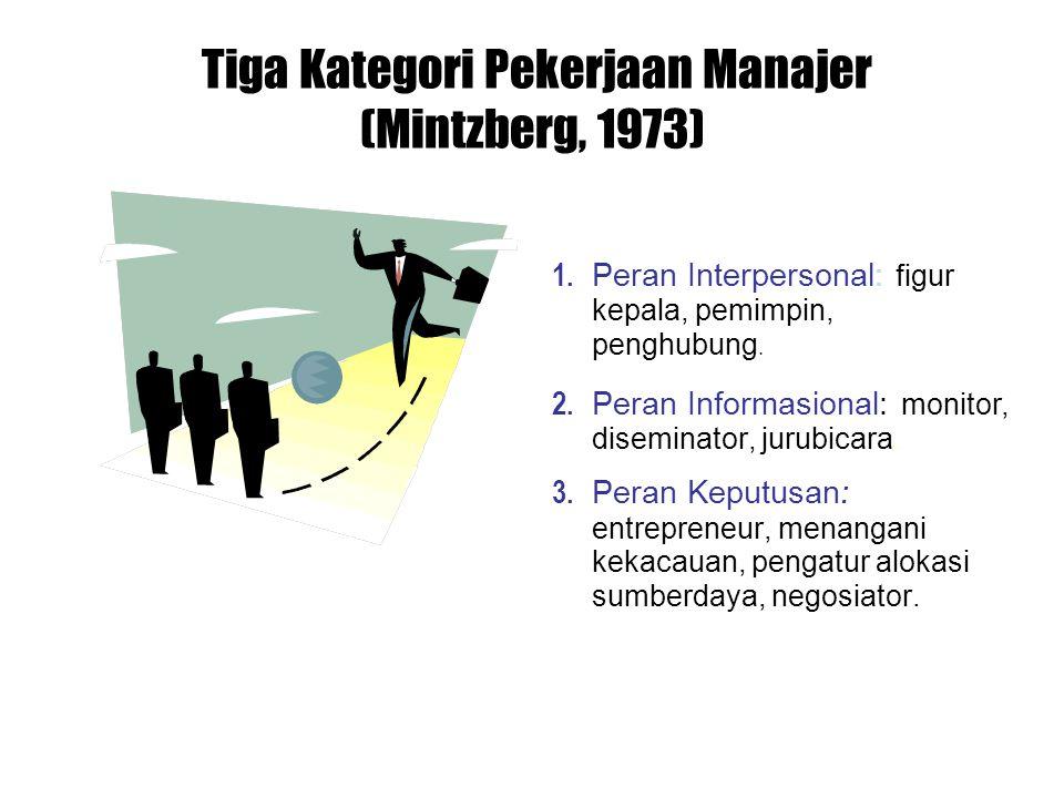 Tiga Kategori Pekerjaan Manajer (Mintzberg, 1973)