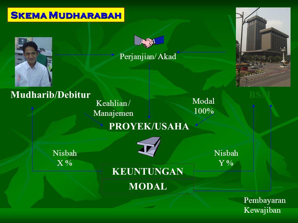 Skema Mudharabah Mudharib/Debitur BSM PROYEK/USAHA MODAL KEUNTUNGAN