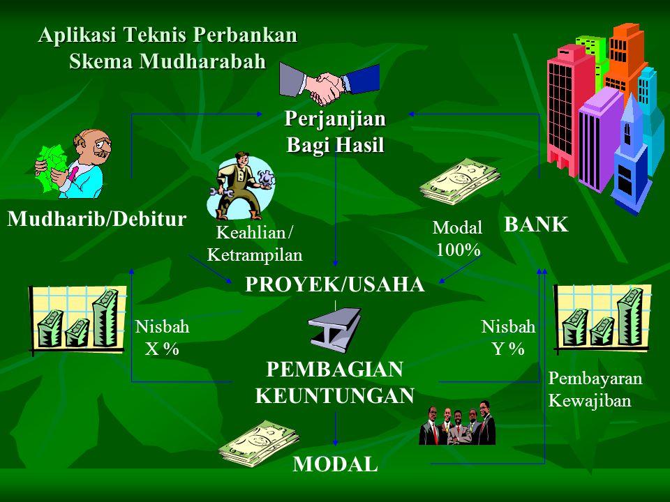 Aplikasi Teknis Perbankan Skema Mudharabah