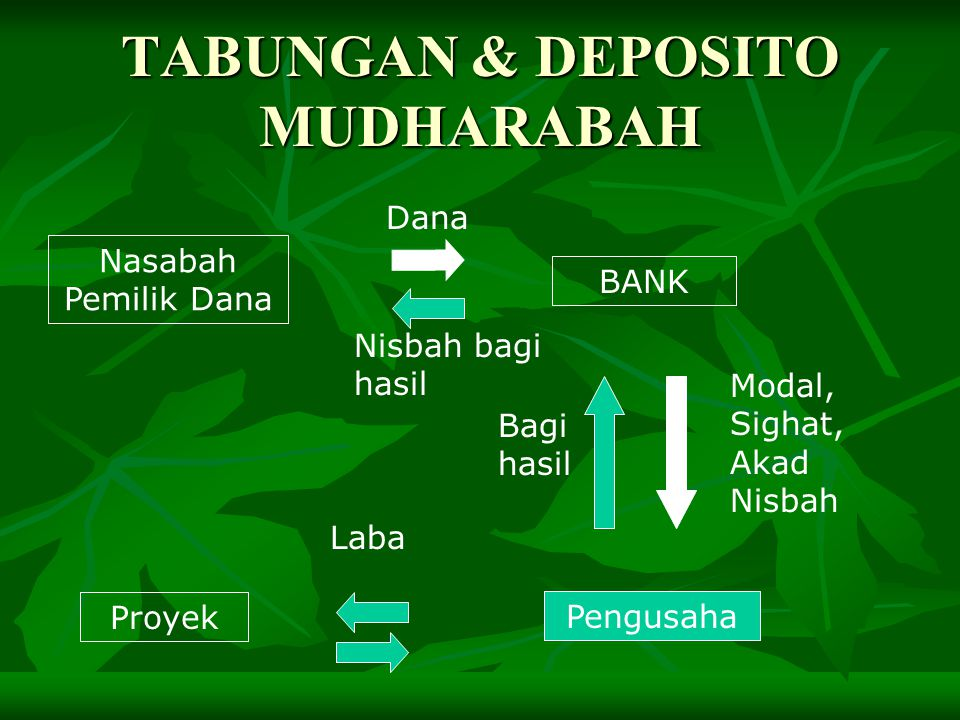 TABUNGAN & DEPOSITO MUDHARABAH