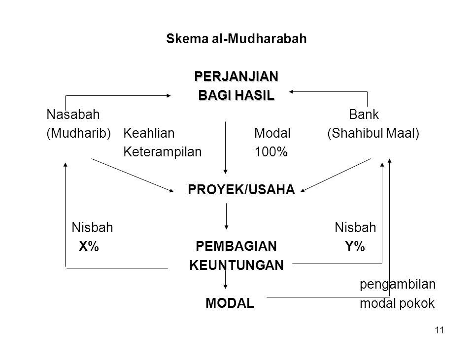 Skema al-Mudharabah PERJANJIAN. BAGI HASIL. Nasabah Bank. (Mudharib) Keahlian Modal (Shahibul Maal)