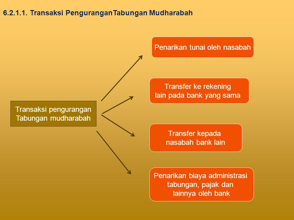 6.2.1.1. Transaksi PenguranganTabungan Mudharabah