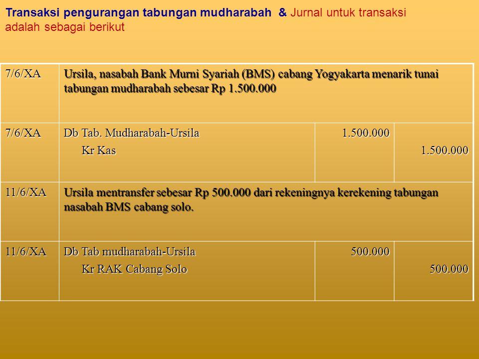 Transaksi pengurangan tabungan mudharabah & Jurnal untuk transaksi adalah sebagai berikut