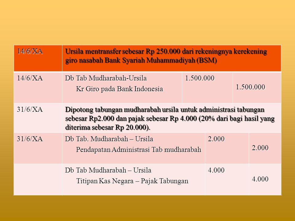 14/6/XA Ursila mentransfer sebesar Rp 250.000 dari rekeningnya kerekening giro nasabah Bank Syariah Muhammadiyah (BSM)
