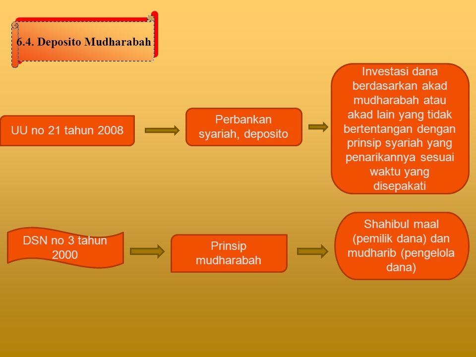 Perbankan syariah, deposito UU no 21 tahun 2008