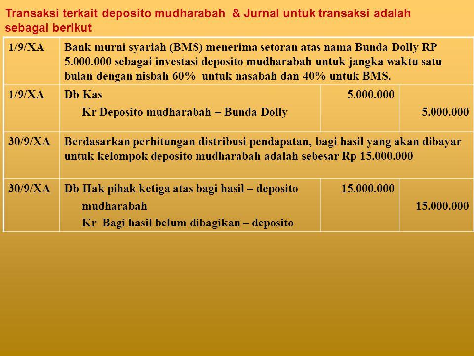 Transaksi terkait deposito mudharabah & Jurnal untuk transaksi adalah sebagai berikut