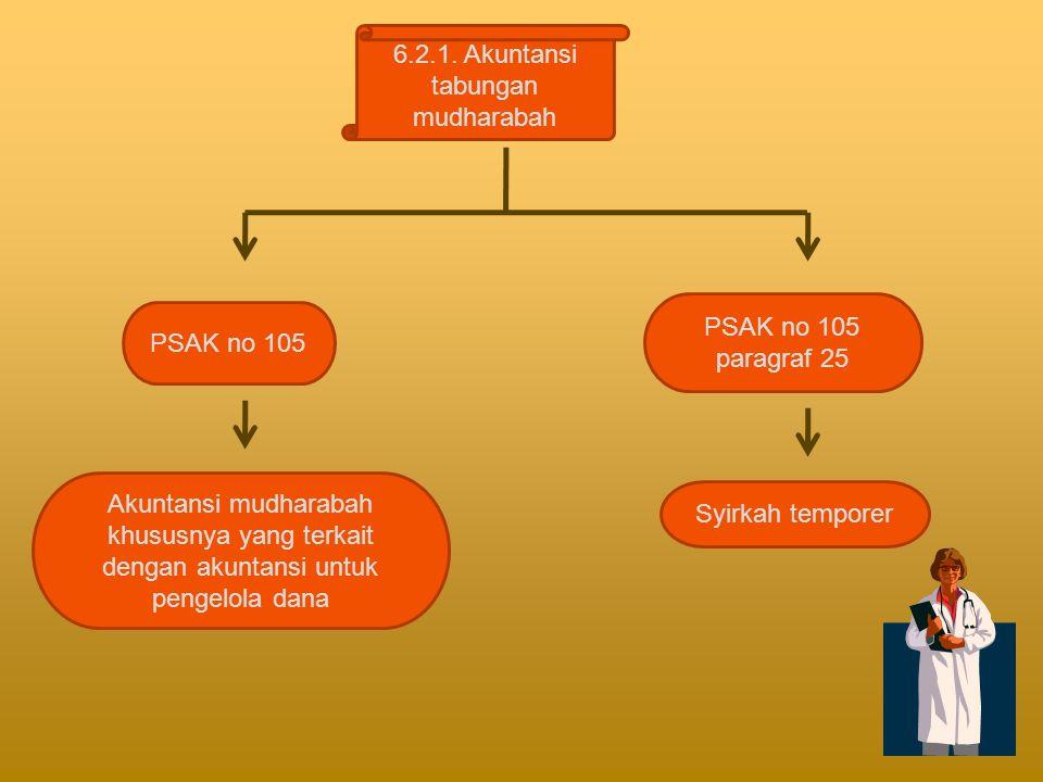 6.2.1. Akuntansi tabungan mudharabah