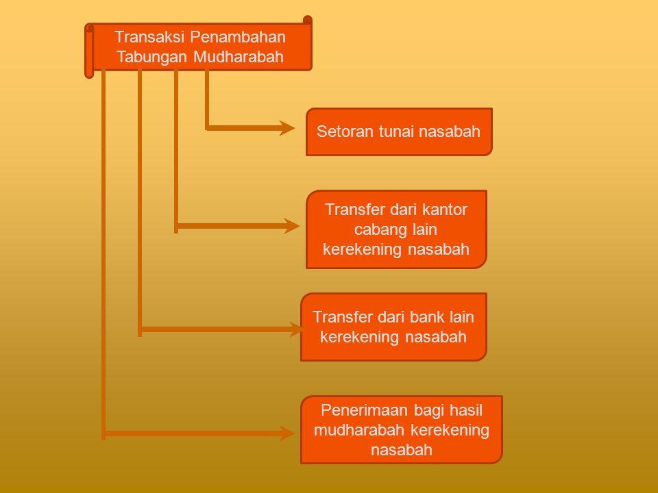 Transaksi Penambahan Tabungan Mudharabah