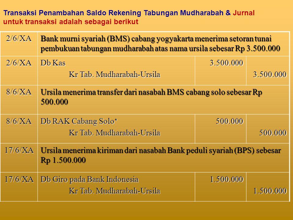 Kr Tab. Mudharabah-Ursila 3.500.000