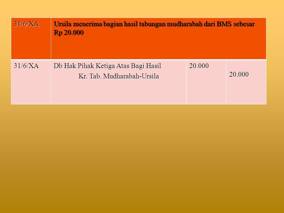 31/6/XA Ursila menerima bagian hasil tabungan mudharabah dari BMS sebesar Rp 20.000. Db Hak Pihak Ketiga Atas Bagi Hasil.