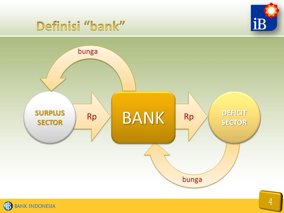 Definisi bank bunga SURPLUS SECTOR Rp BANK Rp DEFICIT SECTOR bunga