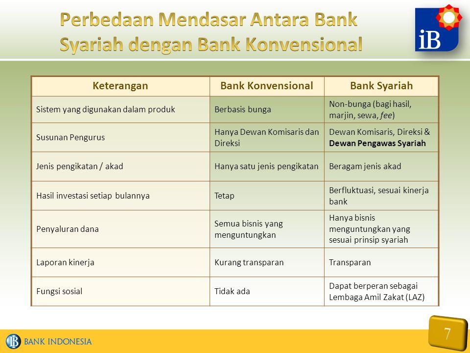Perbedaan Mendasar Antara Bank Syariah dengan Bank Konvensional