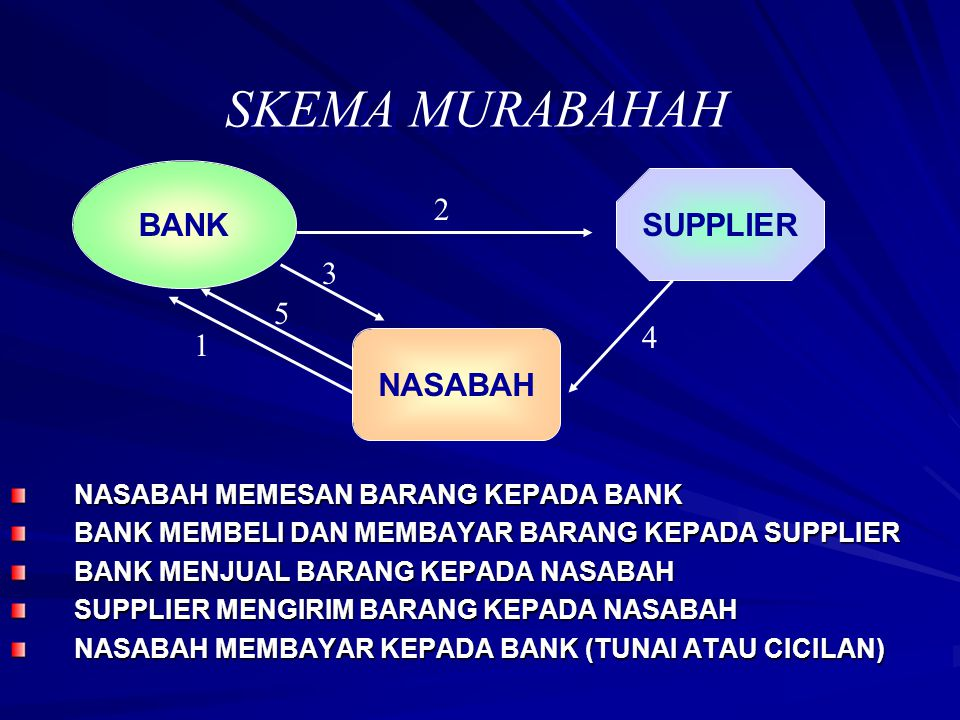 SKEMA MURABAHAH BANK SUPPLIER 2 3 5 4 1 NASABAH