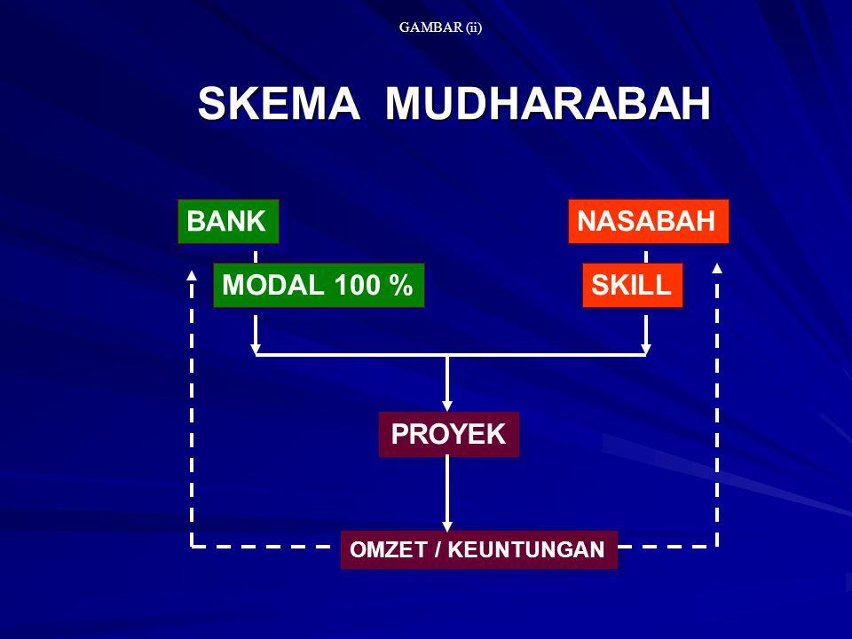 SKEMA MUDHARABAH BANK NASABAH MODAL 100 % SKILL PROYEK