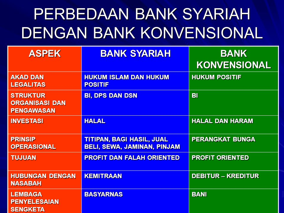 PERBEDAAN BANK SYARIAH DENGAN BANK KONVENSIONAL