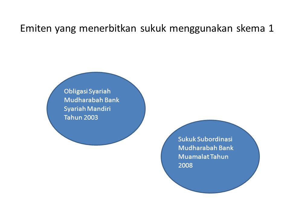 Emiten yang menerbitkan sukuk menggunakan skema 1