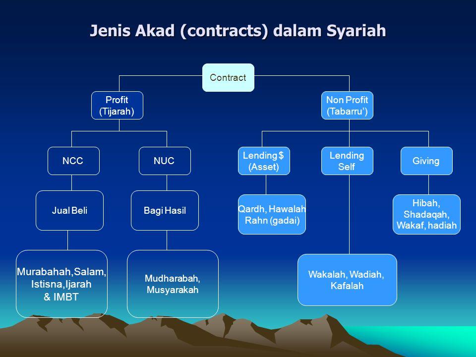 Jenis Akad (contracts) dalam Syariah