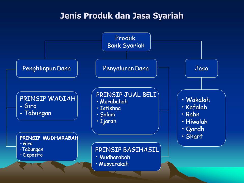 Jenis Produk dan Jasa Syariah