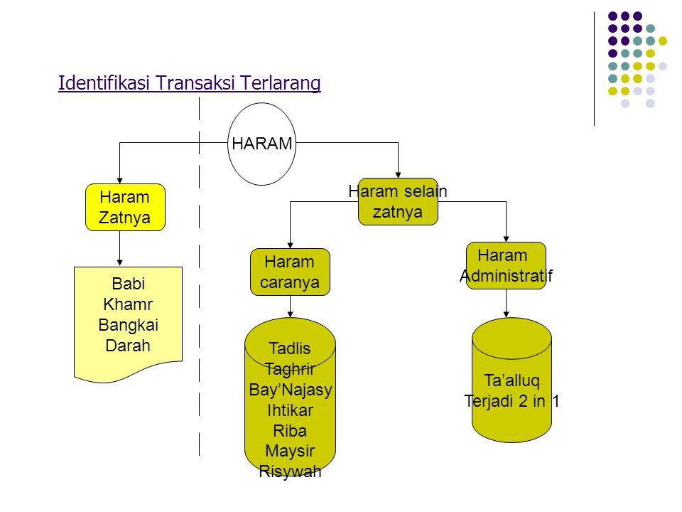 Identifikasi Transaksi Terlarang