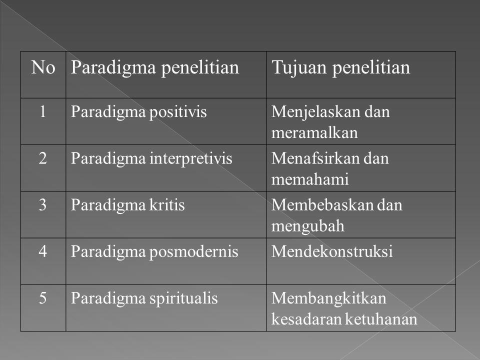 No Paradigma penelitian Tujuan penelitian 1 Paradigma positivis