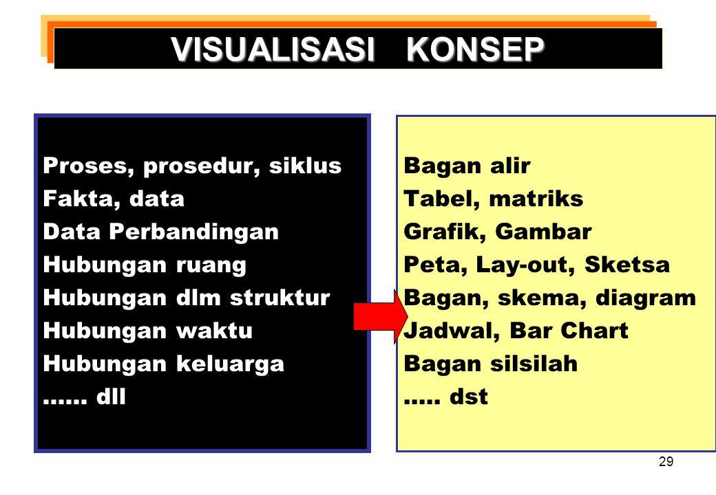 VISUALISASI KONSEP Proses, prosedur, siklus Fakta, data