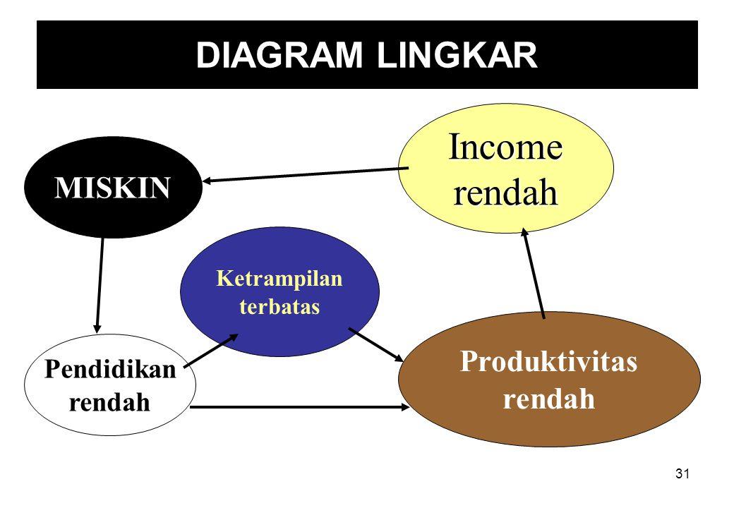 Income rendah DIAGRAM LINGKAR MISKIN Produktivitas rendah Pendidikan