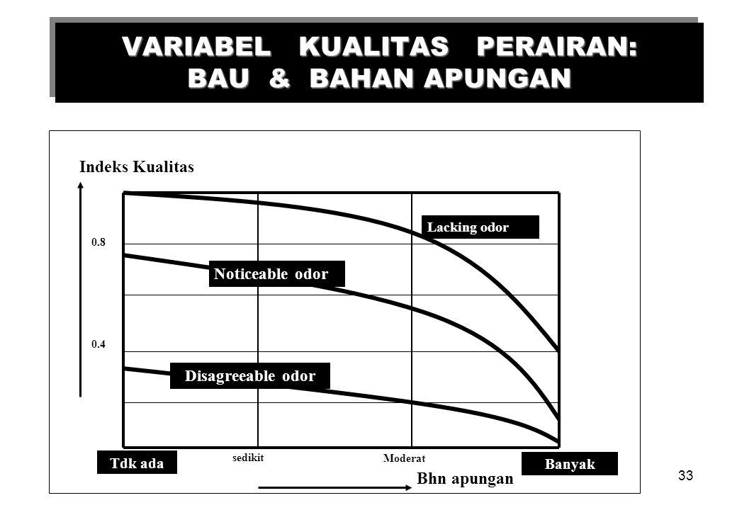 VARIABEL KUALITAS PERAIRAN: BAU & BAHAN APUNGAN