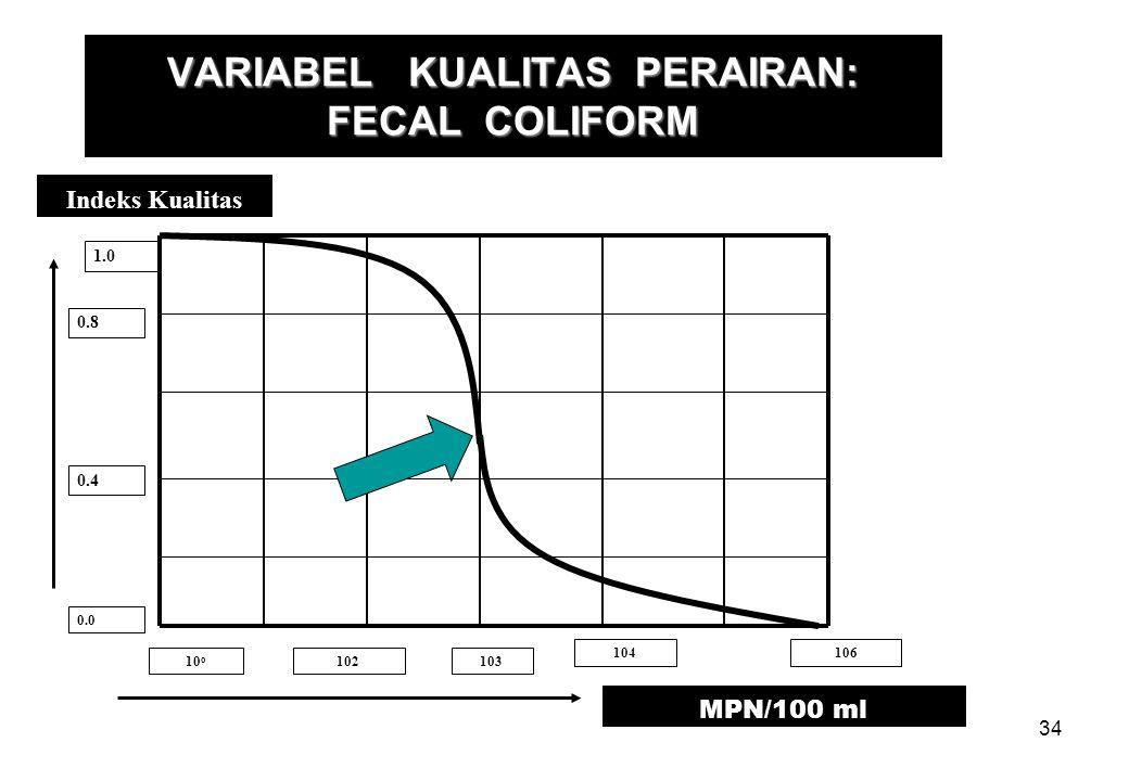 VARIABEL KUALITAS PERAIRAN: FECAL COLIFORM