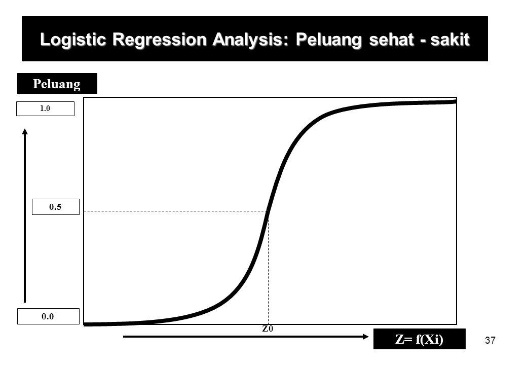 Logistic Regression Analysis: Peluang sehat - sakit