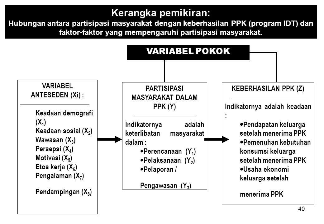 VARIABEL ANTESEDEN (Xi) : PARTISIPASI MASYARAKAT DALAM PPK (Y)