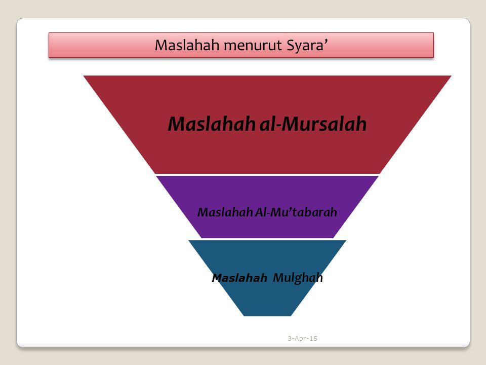 Maslahah Al-Mu'tabarah