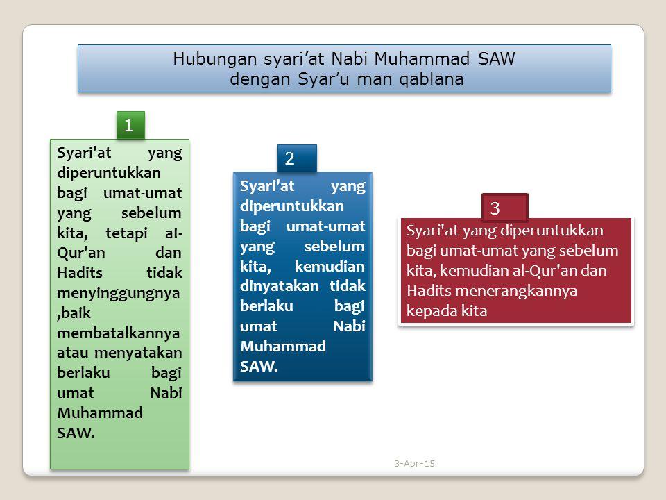 Hubungan syari'at Nabi Muhammad SAW dengan Syar'u man qablana