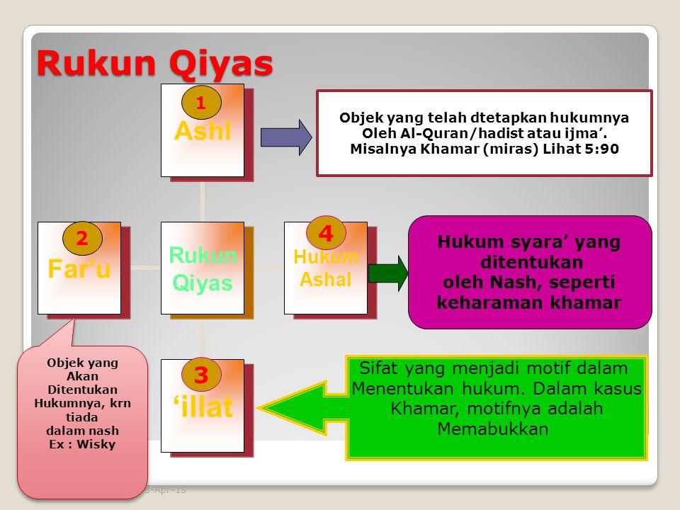 Rukun Qiyas 4 3 2 1 Hukum syara' yang ditentukan oleh Nash, seperti