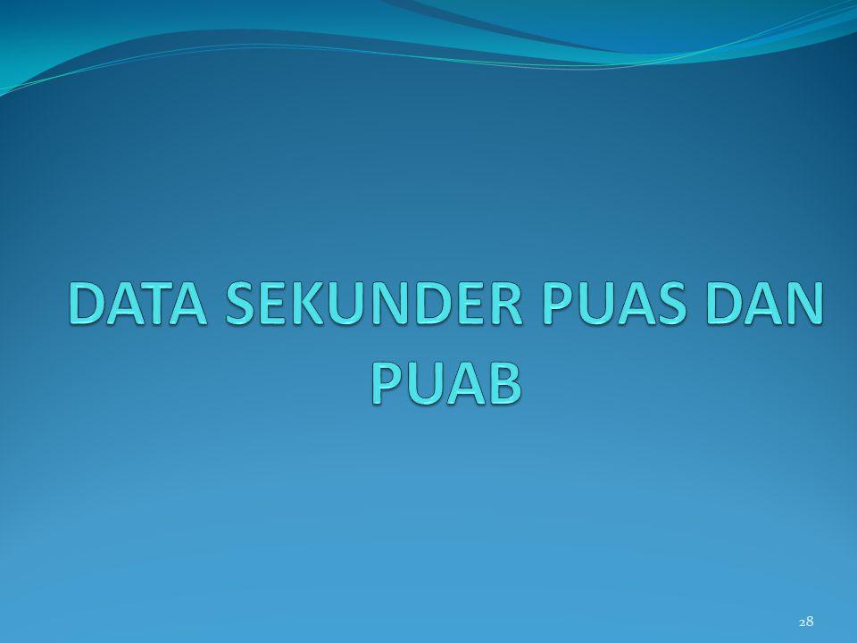 DATA SEKUNDER PUAS DAN PUAB