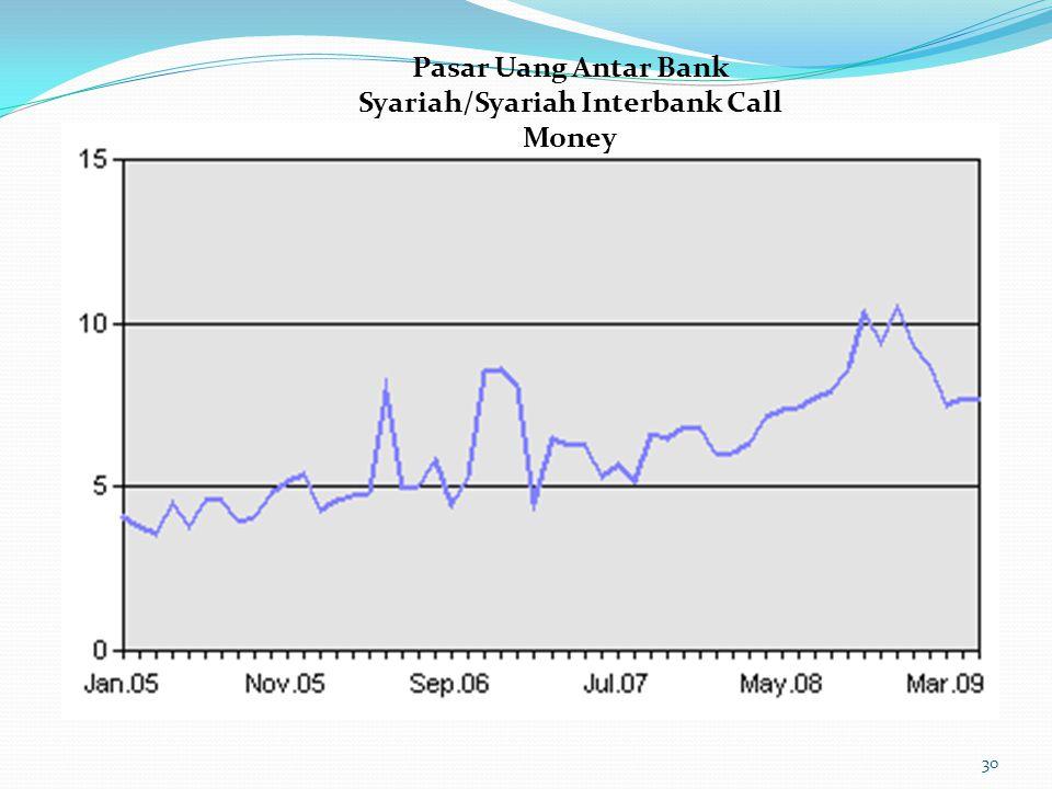 Pasar Uang Antar Bank Syariah/Syariah Interbank Call Money