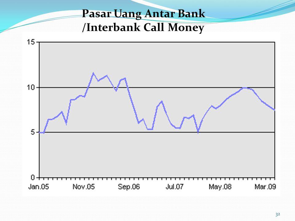 Pasar Uang Antar Bank /Interbank Call Money
