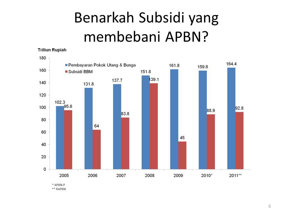 Benarkah Subsidi yang membebani APBN