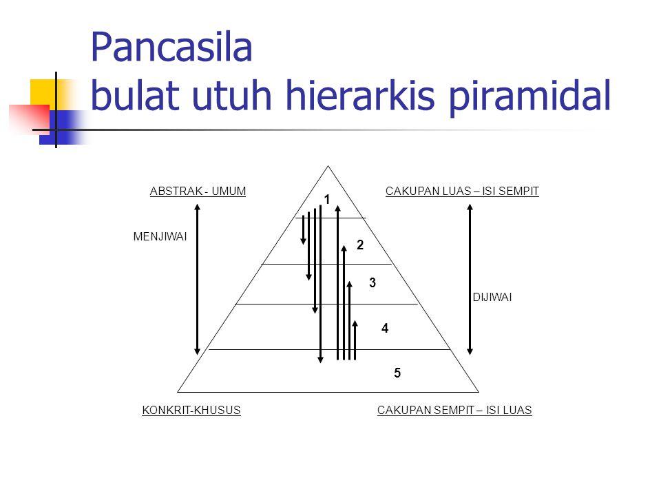 Pancasila bulat utuh hierarkis piramidal