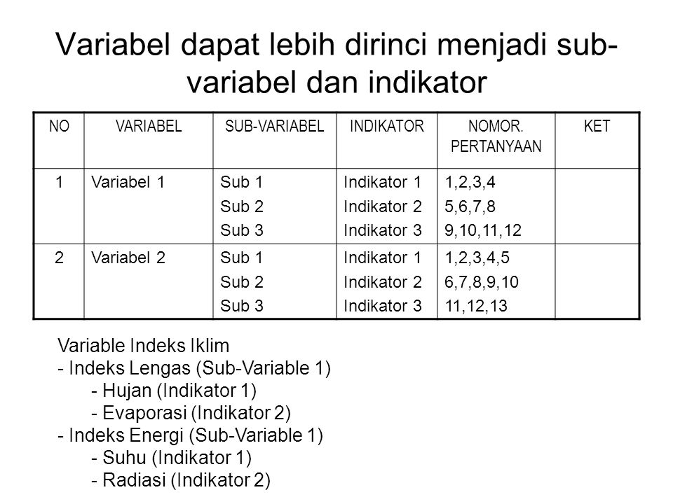 Variabel dapat lebih dirinci menjadi sub-variabel dan indikator