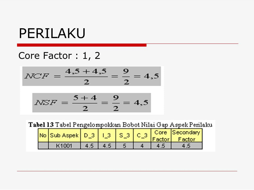 PERILAKU Core Factor : 1, 2