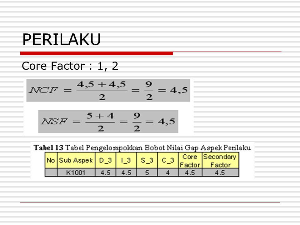 PERILAKU Core Factor : 1, 2