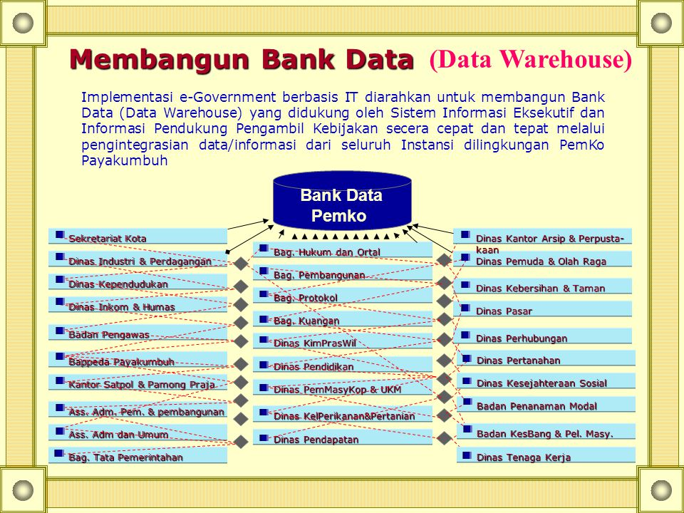 Membangun Bank Data (Data Warehouse) Bank Data Pemko