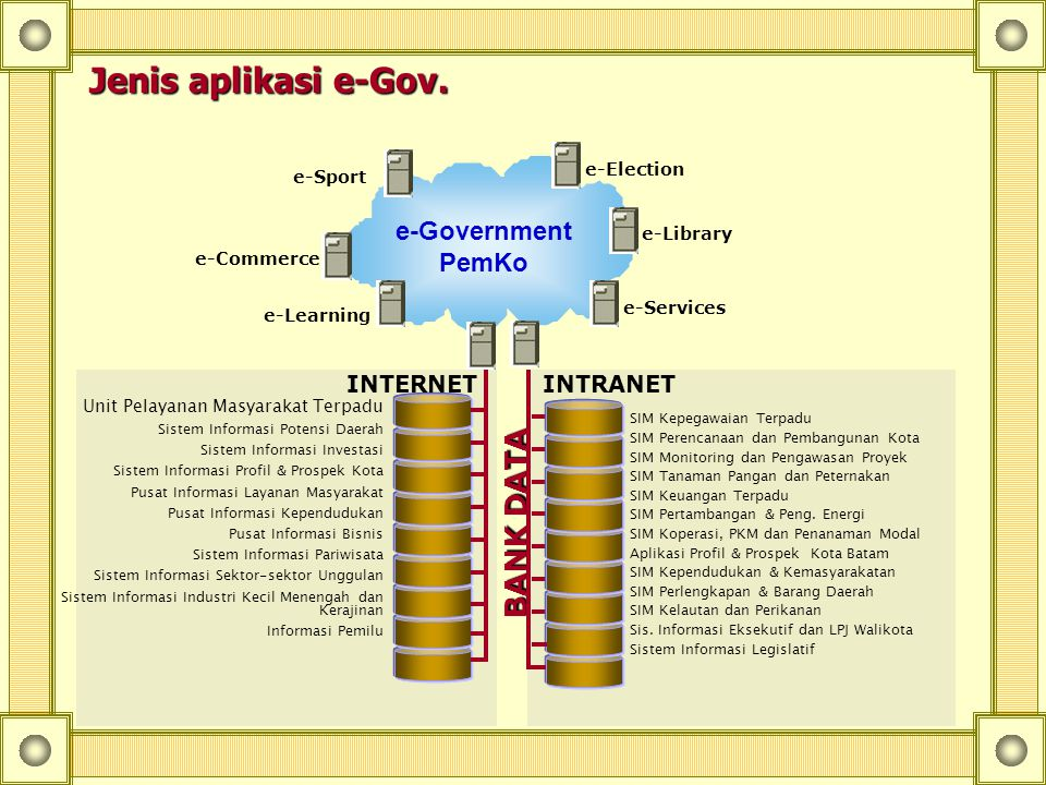 Jenis aplikasi e-Gov. BANK DATA e-Government PemKo INTERNET INTRANET