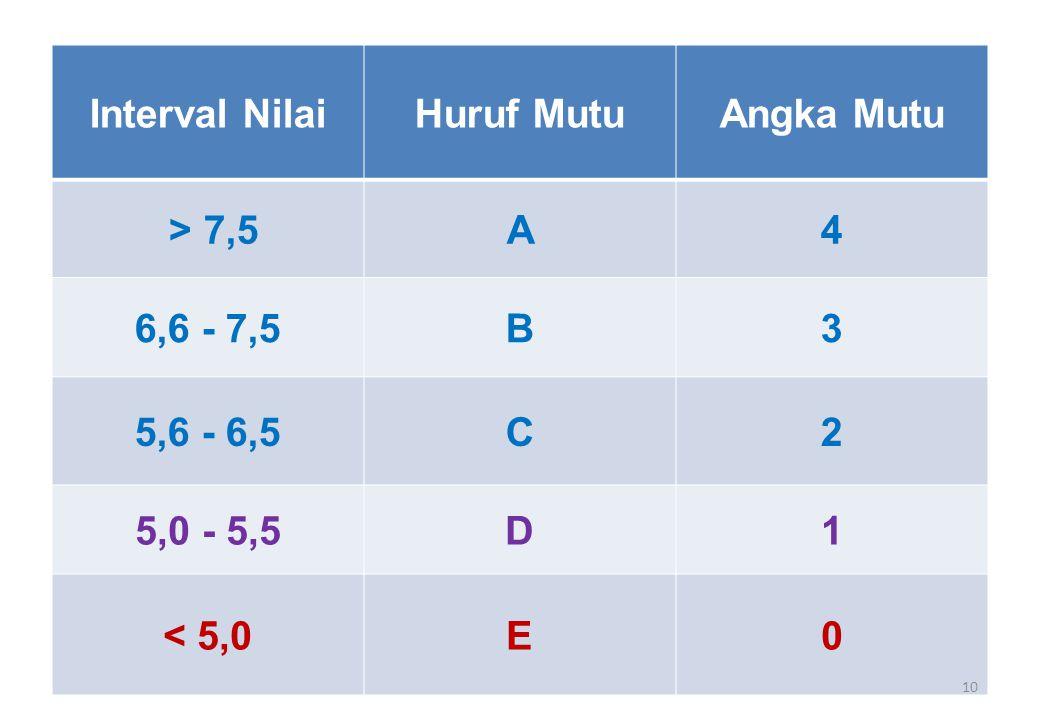 Interval Nilai Huruf Mutu Angka Mutu > 7,5 A 4 6,6 - 7,5 B 3 5,6 - 6,5 C 2 5,0 - 5,5 D 1 < 5,0 E