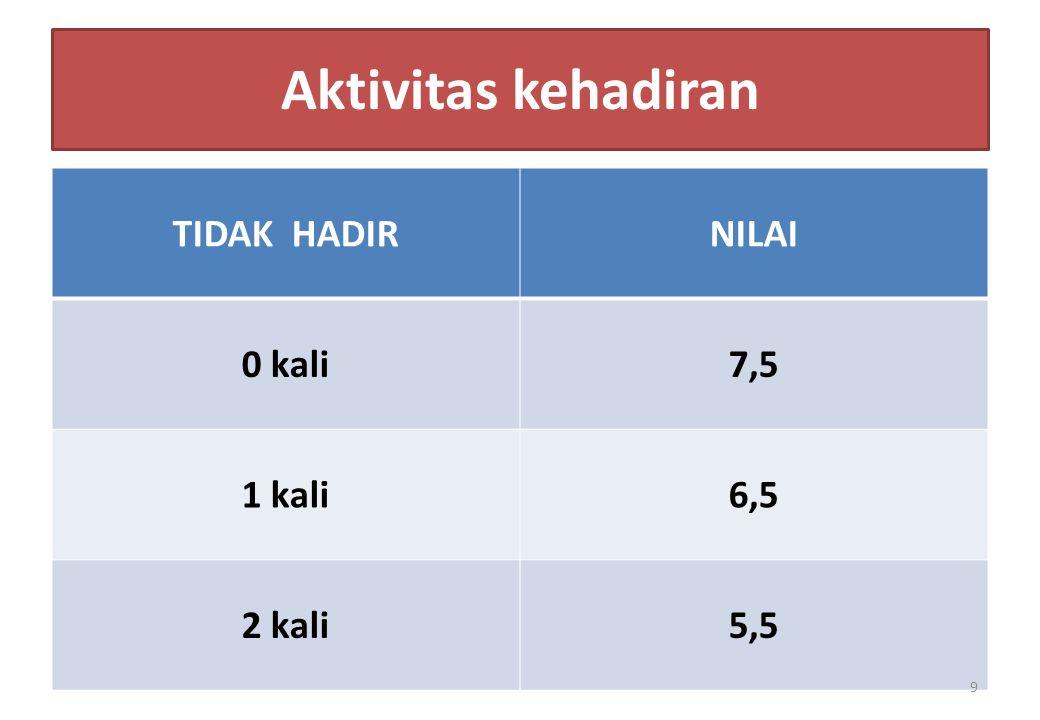 Aktivitas kehadiran TIDAK HADIR NILAI 0 kali 7,5 1 kali 6,5 2 kali 5,5