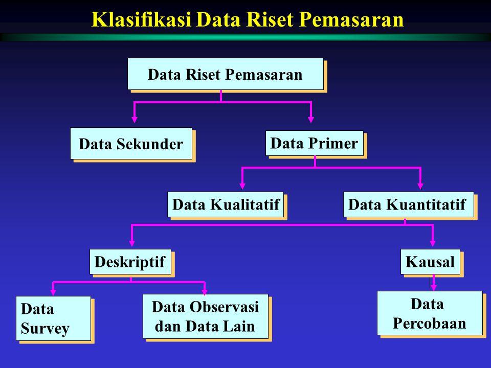 Klasifikasi Data Riset Pemasaran Data Observasi dan Data Lain