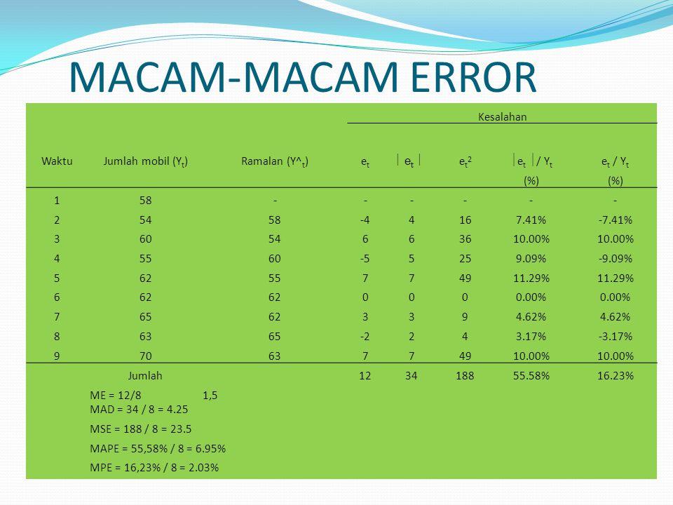 MACAM-MACAM ERROR Kesalahan Waktu Jumlah mobil (Yt) Ramalan (Y^t) et
