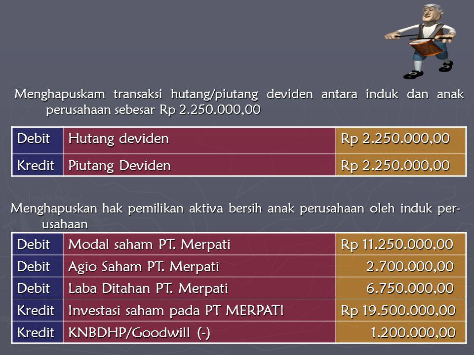 Laba Ditahan PT. Merpati 6.750.000,00 Kredit